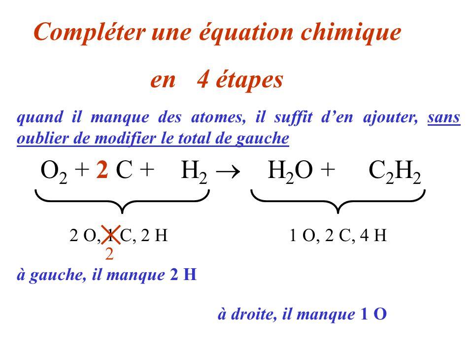 O 2 + 2 C + 3 H 2 2 H 2 O + C 2 H 2 Compléter une équation chimique en 04 étapes 2 O, 1 C, 2 H1 O, 2 C, 4 H quand il manque des atomes, il suffit den