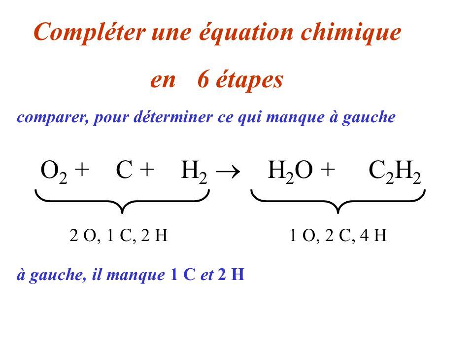 O 2 + 2 C + 3 H 2 2 H 2 O + C 2 H 2 Compléter une équation chimique en 06 étapes 2 O, 1 C, 2 H1 O, 2 C, 4 H comparer, pour déterminer ce qui manque à droite à gauche, il manque 1 C et 2 H à droite, il manque 1 O