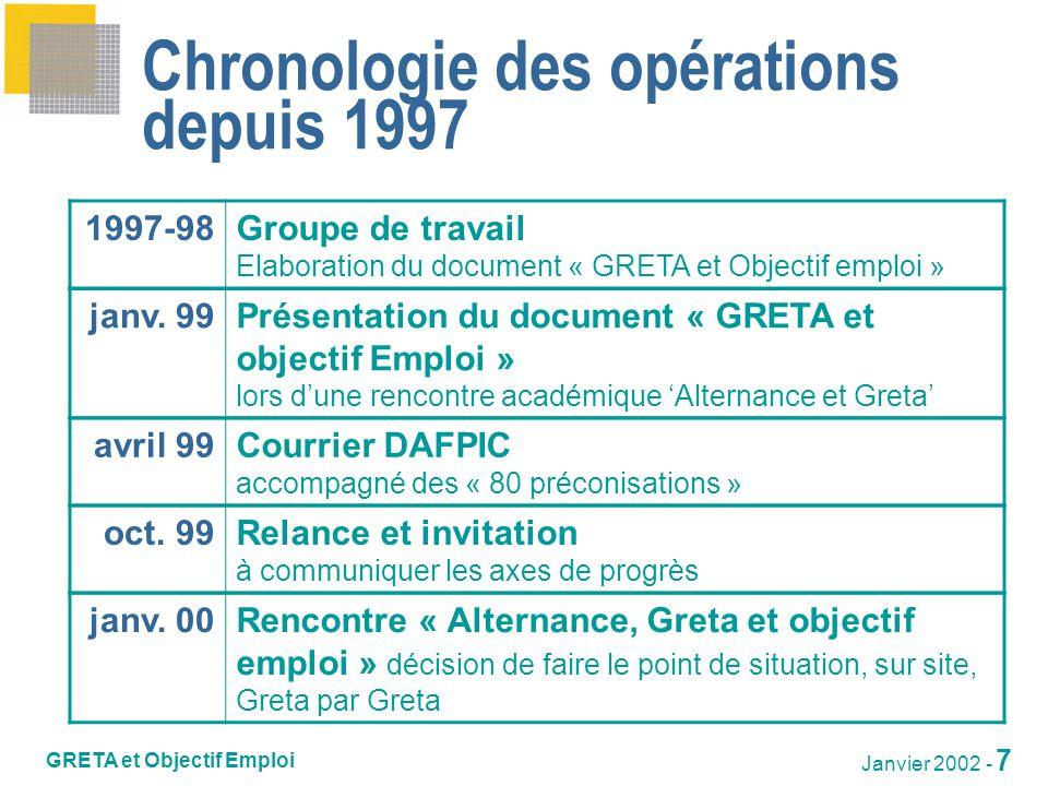 GRETA et Objectif Emploi Janvier 2002 - 8 Chronologie des opérations depuis 1997 avril 00 juil.