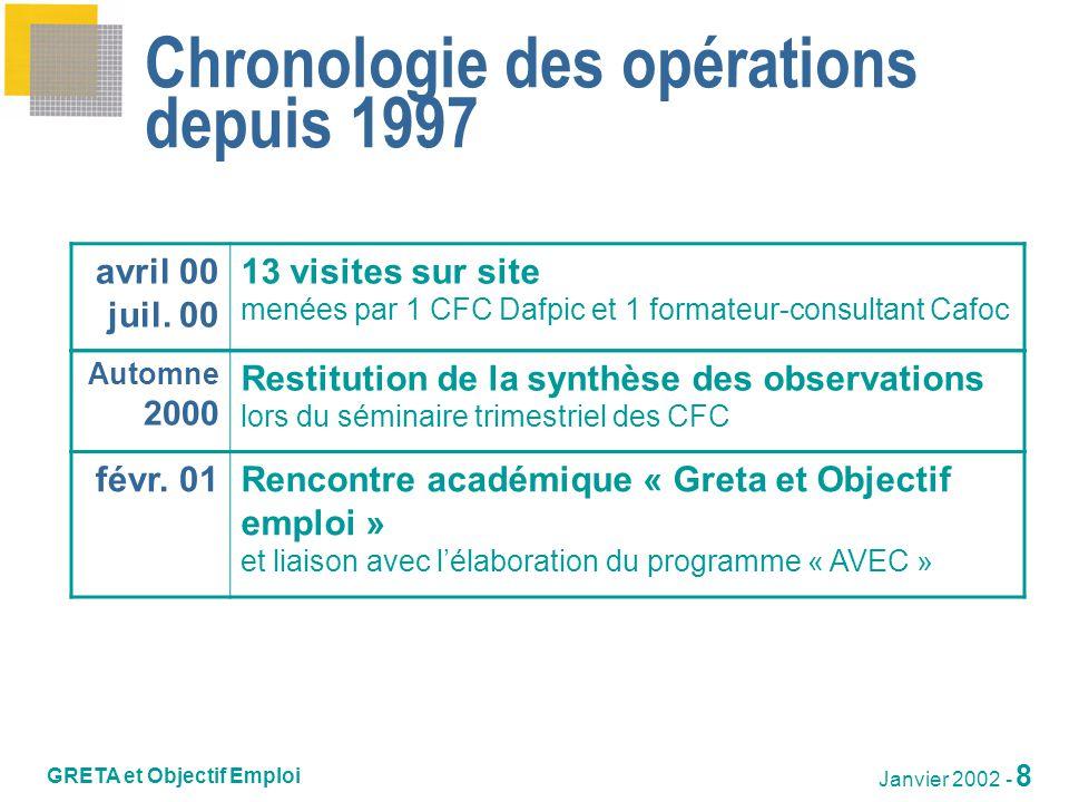 GRETA et Objectif Emploi DAFPIC Formation continue Janvier 2002 - 9 Formations GRETA et stratégie de recherche demploi 2