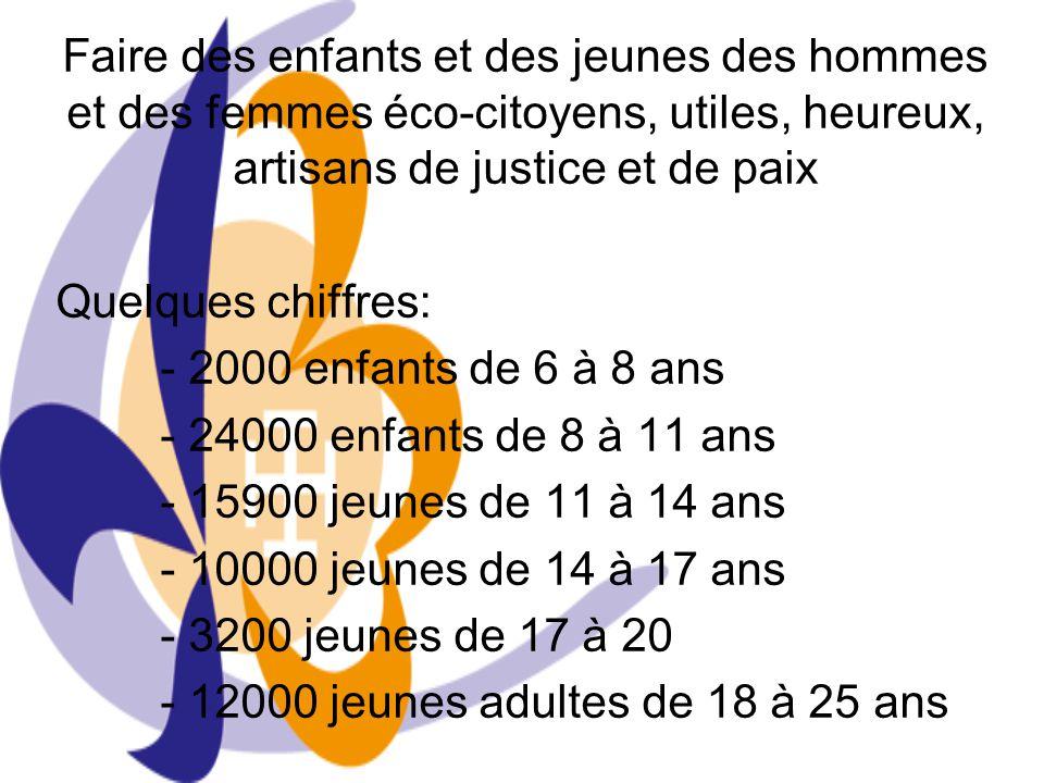 Faire des enfants et des jeunes des hommes et des femmes éco-citoyens, utiles, heureux, artisans de justice et de paix Quelques chiffres: - 2000 enfan