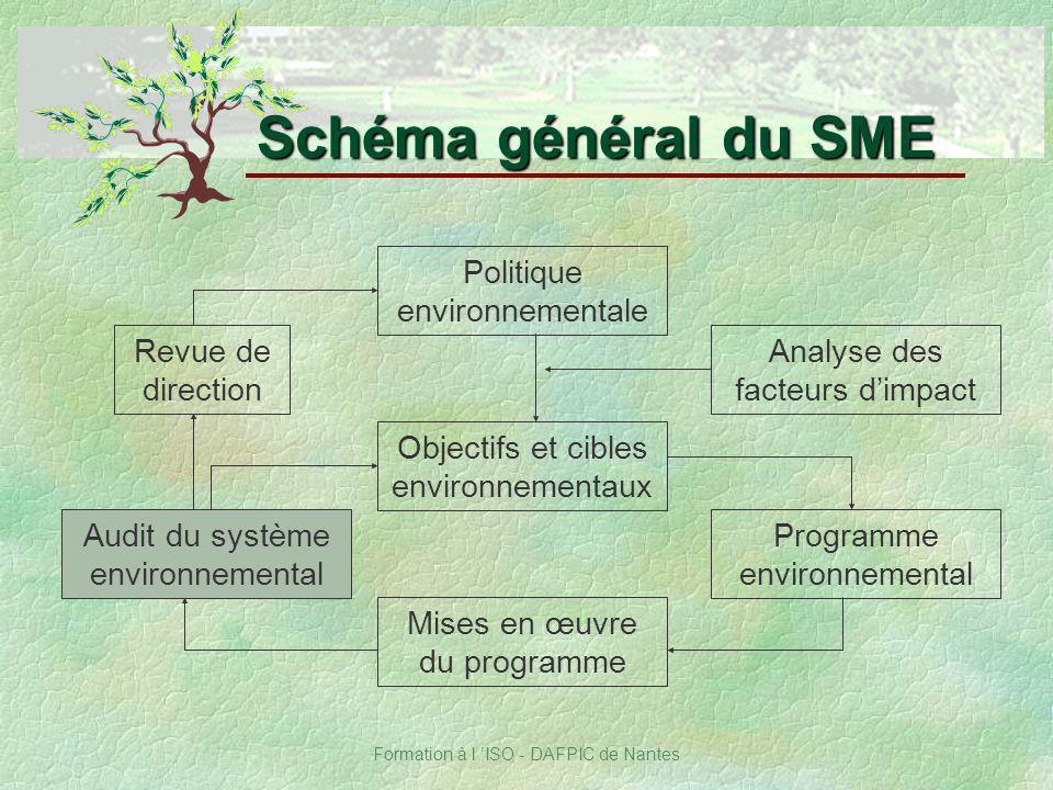 Formation à l ISO - DAFPIC de Nantes Schéma général du SME Revue de direction Objectifs et cibles environnementaux Politique environnementale Mises en