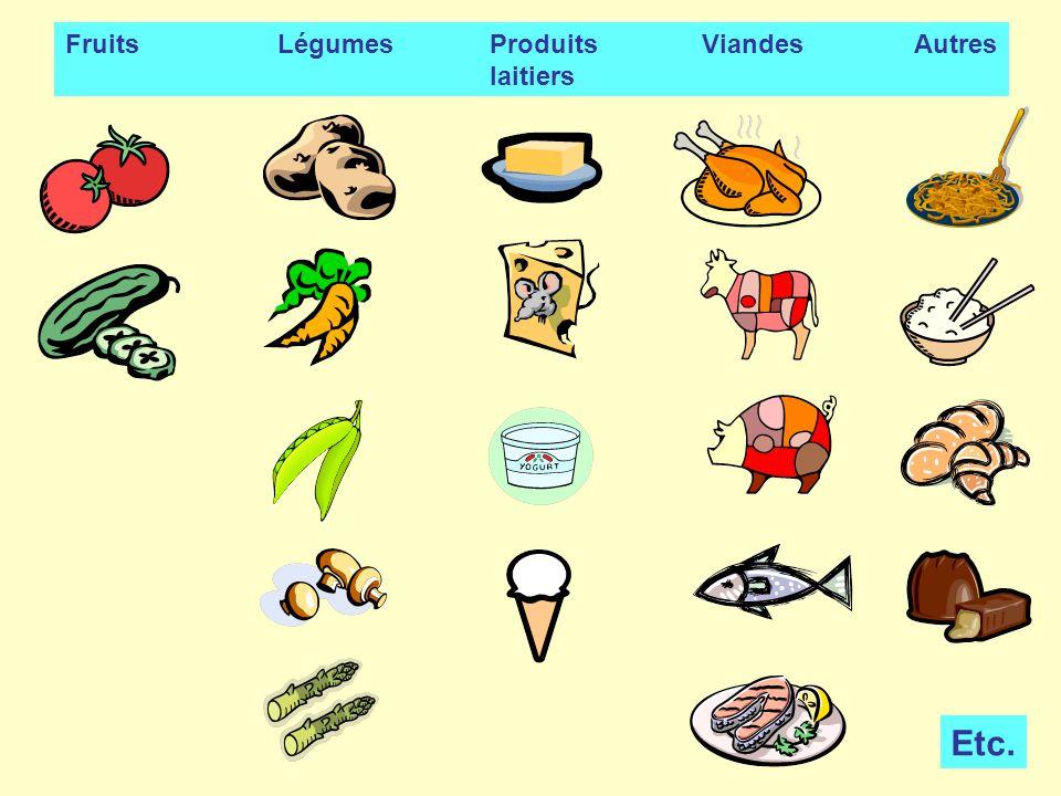 FruitsLégumesProduitsViandesAutres laitiers Etc.