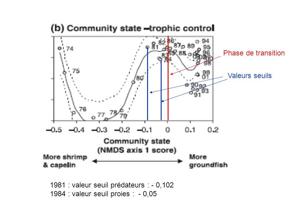 1981 : valeur seuil prédateurs : - 0,102 1984 : valeur seuil proies : - 0,05 Phase de transition Valeurs seuils