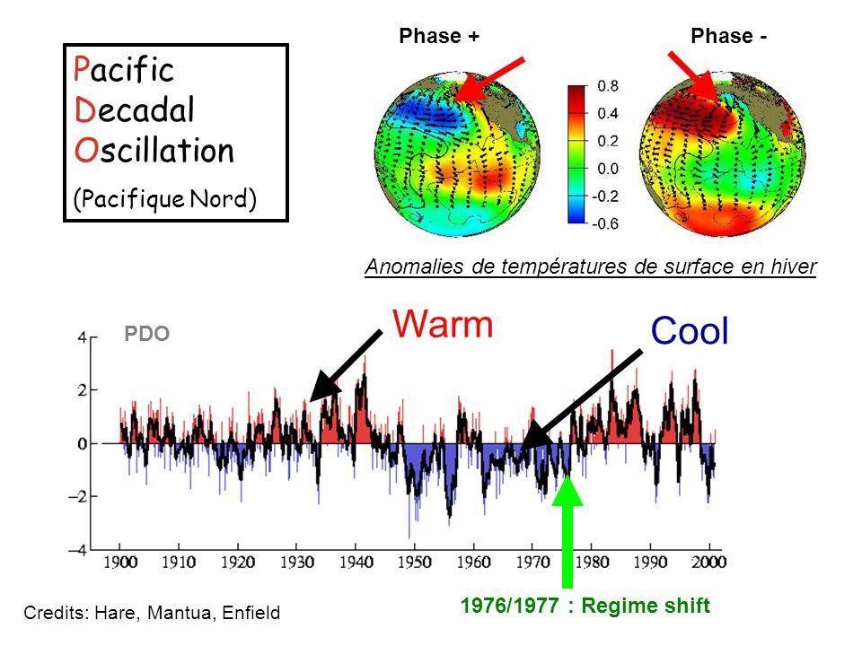 Credits: Hare, Mantua, Enfield Pacific Decadal Oscillation (Pacifique Nord) Warm Cool PDO 1976/1977 : Regime shift Anomalies de températures de surfac