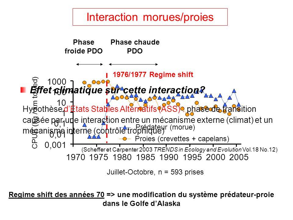 Interaction morues/proies Juillet-Octobre, n = 593 prises CPUE (kg / km towed) 0,001 0,01 0,1 1 10 100 1000 19701975198019851990199520002005 Prédateur