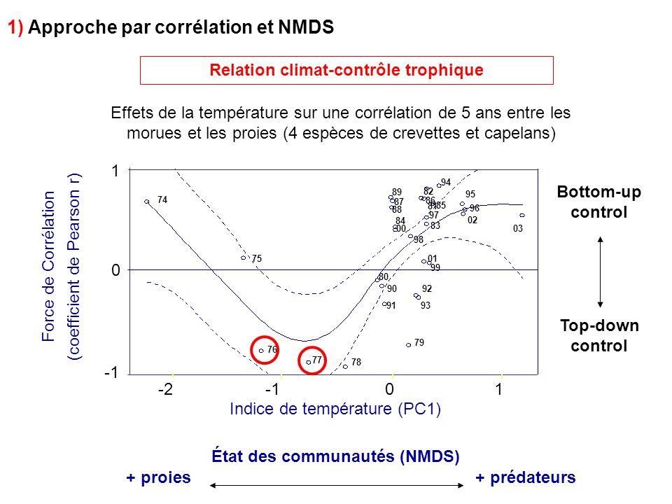 Relation climat-contrôle trophique Force de Corrélation (coefficient de Pearson r) Indice de température (PC1) 1 0 01 -2 74 75 76 77 78 79 80 82 83 84