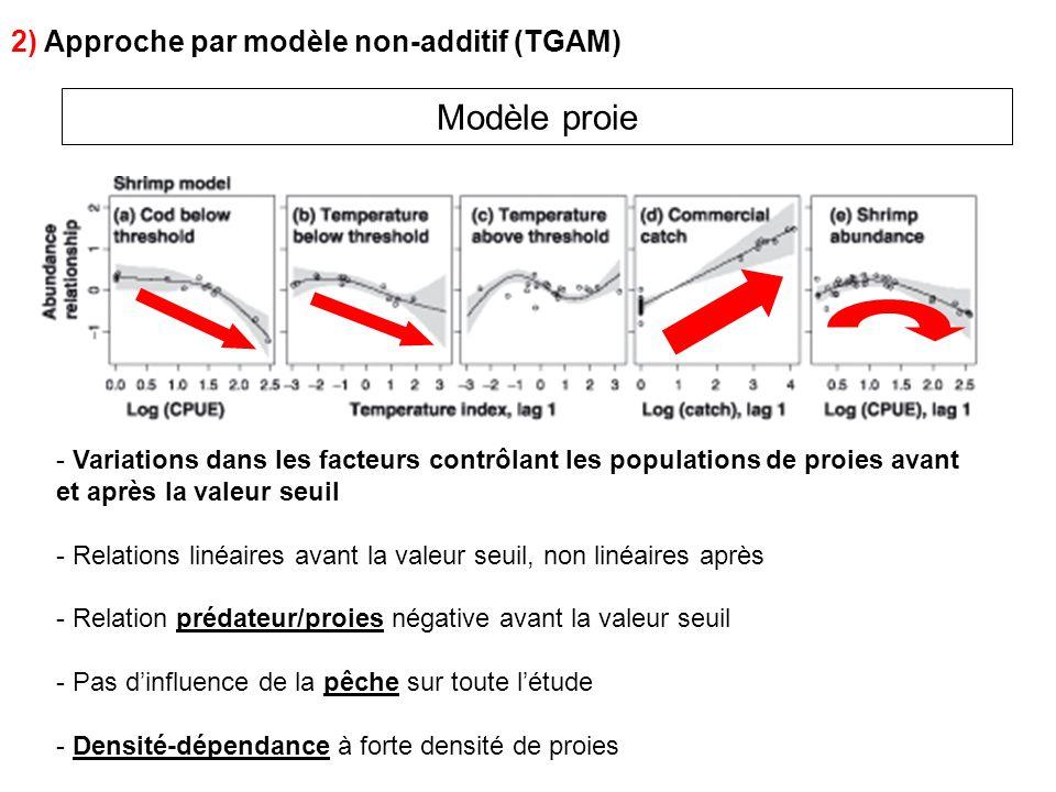Modèle proie 2) Approche par modèle non-additif (TGAM) - Variations dans les facteurs contrôlant les populations de proies avant et après la valeur se