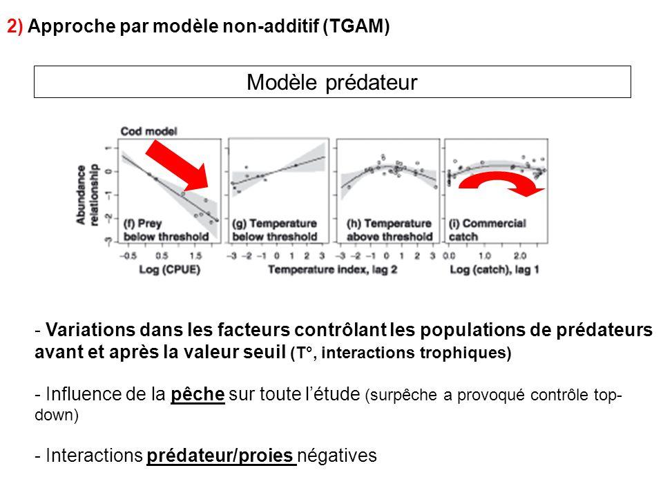 Modèle prédateur 2) Approche par modèle non-additif (TGAM) - Variations dans les facteurs contrôlant les populations de prédateurs avant et après la v