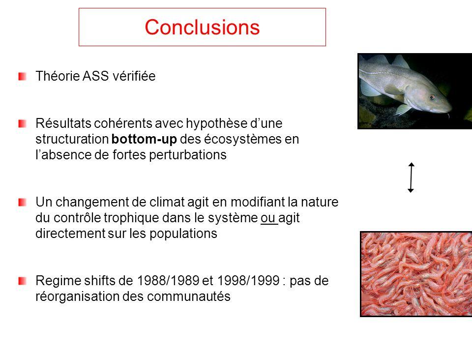 Conclusions Théorie ASS vérifiée Résultats cohérents avec hypothèse dune structuration bottom-up des écosystèmes en labsence de fortes perturbations U