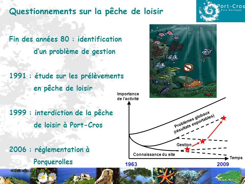 Questionnements sur la pêche de loisir Fin des années 80 : identification dun problème de gestion 1991 : étude sur les prélèvements en pêche de loisir