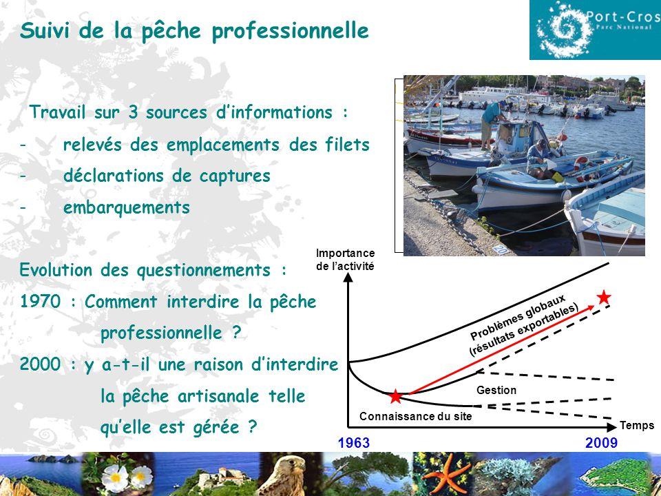 1963 2009 Temps Importance de lactivité Connaissance du site Gestion Problèmes globaux (résultats exportables) Suivi de la pêche professionnelle Trava