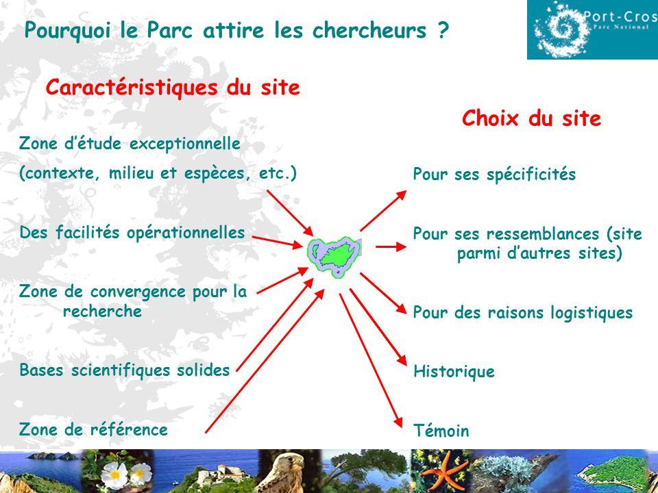 Pourquoi le Parc attire les chercheurs ? Choix du site Pour ses spécificités Pour ses ressemblances (site parmi dautres sites) Pour des raisons logist