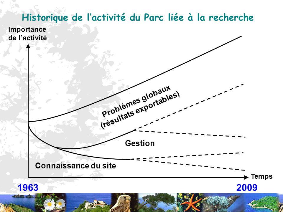 Historique de lactivité du Parc liée à la recherche 1963 2009 Temps Importance de lactivité Connaissance du site Gestion Problèmes globaux (résultats