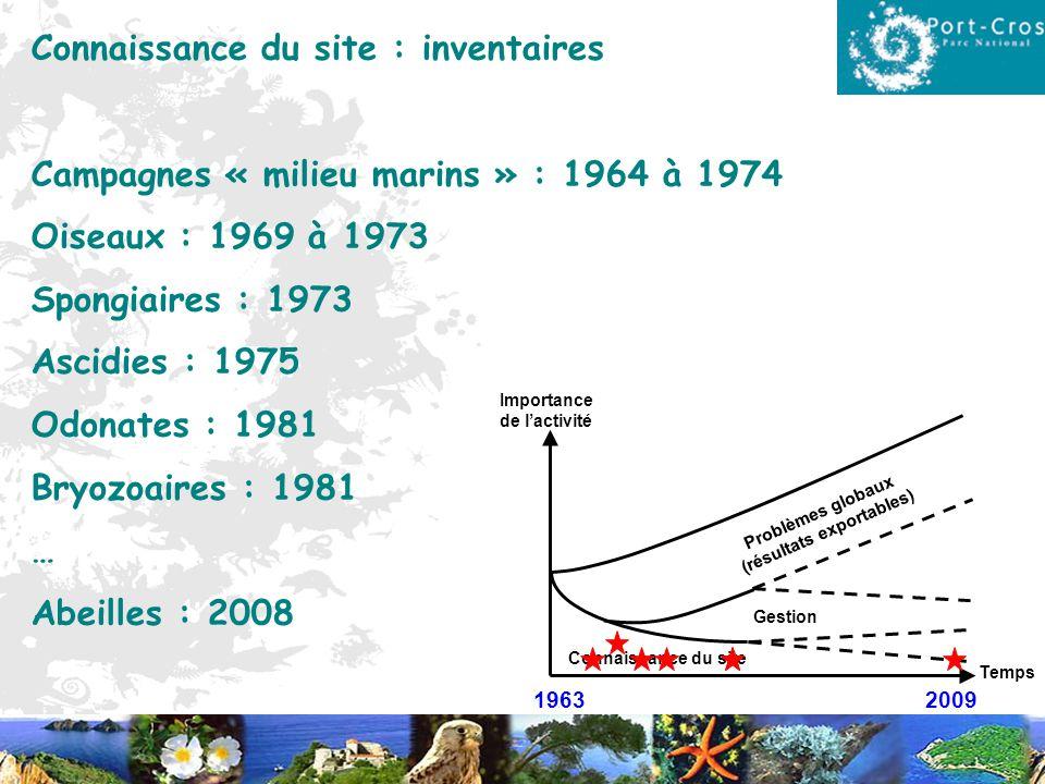 1963 2009 Temps Importance de lactivité Connaissance du site Gestion Problèmes globaux (résultats exportables) Connaissance du site : inventaires Camp