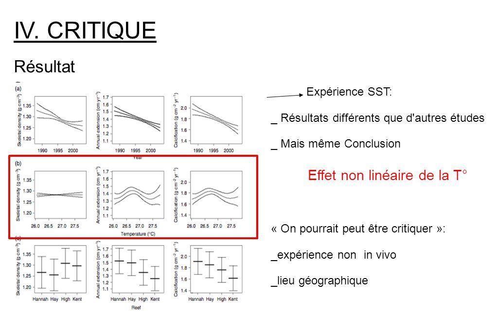 IV. CRITIQUE Résultat s Expérience SST: _ Résultats différents que d'autres études _ Mais même Conclusion Effet non linéaire de la T° « On pourrait pe