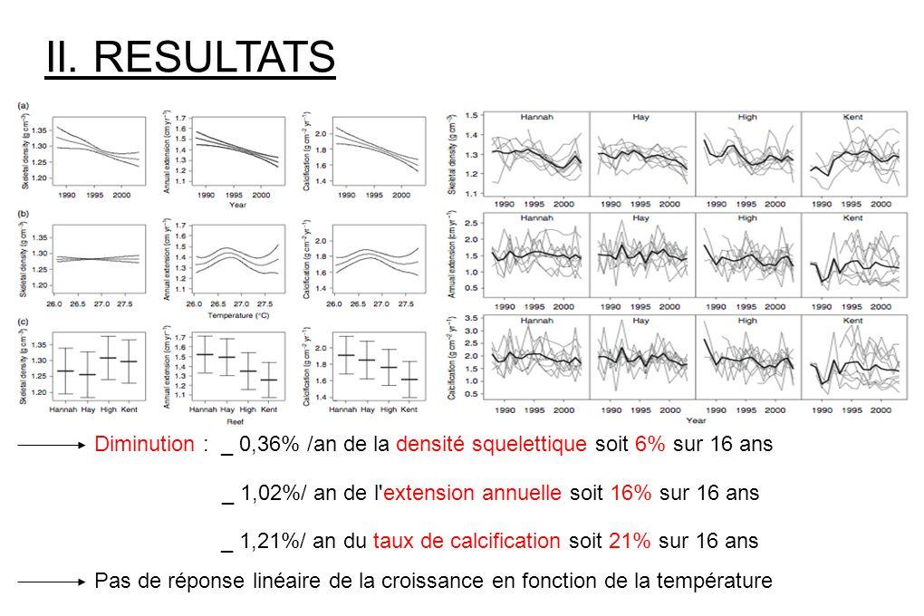 II. RESULTATS Diminution : _ 0,36% /an de la densité squelettique soit 6% sur 16 ans _ 1,02%/ an de l'extension annuelle soit 16% sur 16 ans _ 1,21%/