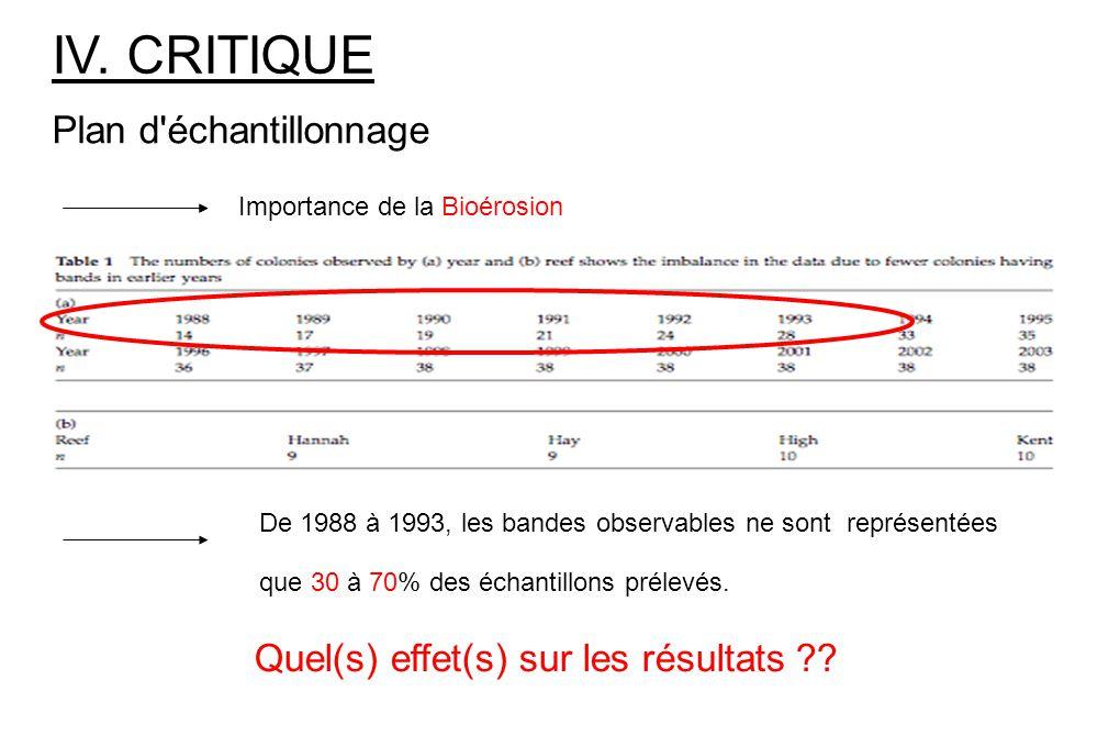 IV. CRITIQUE Plan d'échantillonnage Importance de la Bioérosion De 1988 à 1993, les bandes observables ne sont représentées que 30 à 70% des échantill