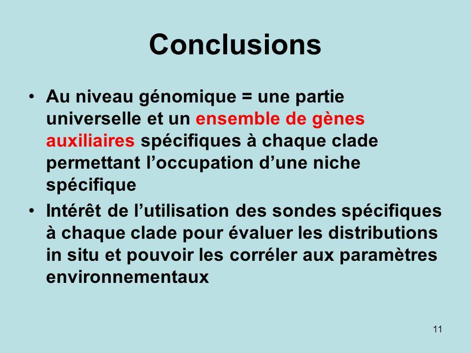 11 Conclusions Au niveau génomique = une partie universelle et un ensemble de gènes auxiliaires spécifiques à chaque clade permettant loccupation dune niche spécifique Intérêt de lutilisation des sondes spécifiques à chaque clade pour évaluer les distributions in situ et pouvoir les corréler aux paramètres environnementaux