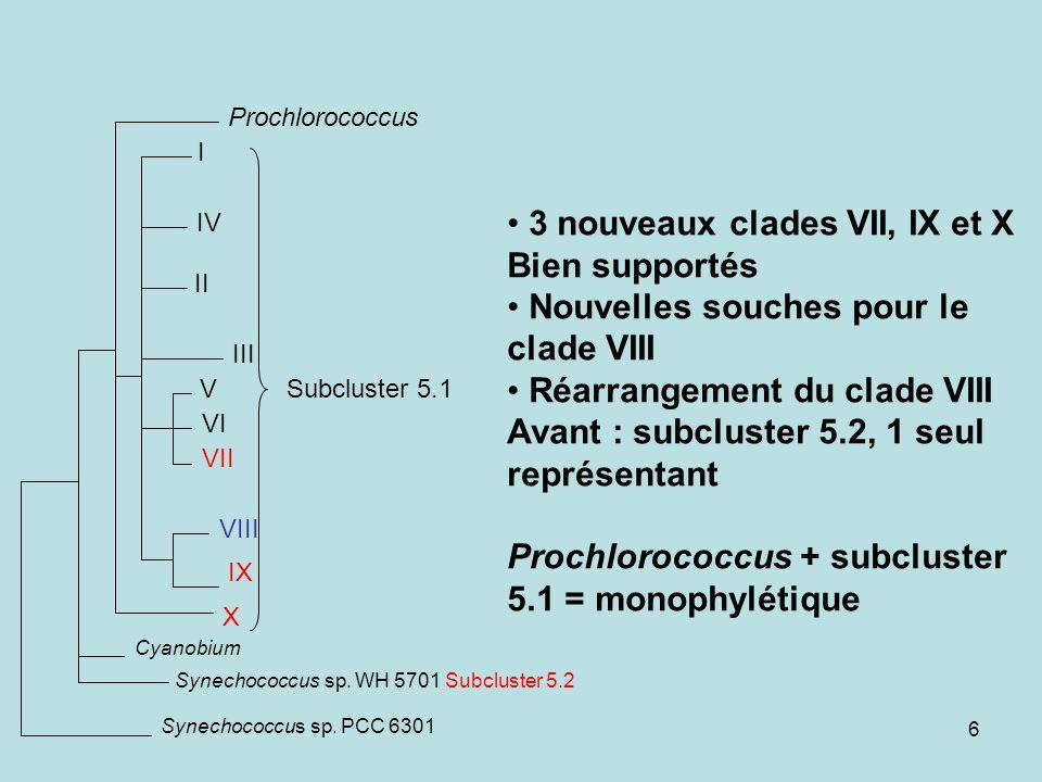 6 3 nouveaux clades VII, IX et X Bien supportés Nouvelles souches pour le clade VIII Réarrangement du clade VIII Avant : subcluster 5.2, 1 seul représentant Prochlorococcus + subcluster 5.1 = monophylétique III IV II I V VI VII X IX VIII Prochlorococcus Cyanobium Synechococcus sp.
