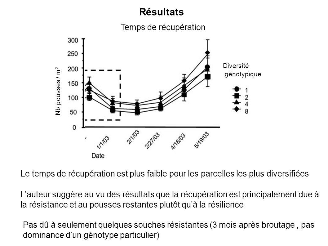 Résultats Nb pousses / m 2 Diversité génotypique Temps de récupération Le temps de récupération est plus faible pour les parcelles les plus diversifiées Pas dû à seulement quelques souches résistantes (3 mois après broutage, pas dominance dun génotype particulier) Lauteur suggère au vu des résultats que la récupération est principalement due à la résistance et au pousses restantes plutôt quà la résilience