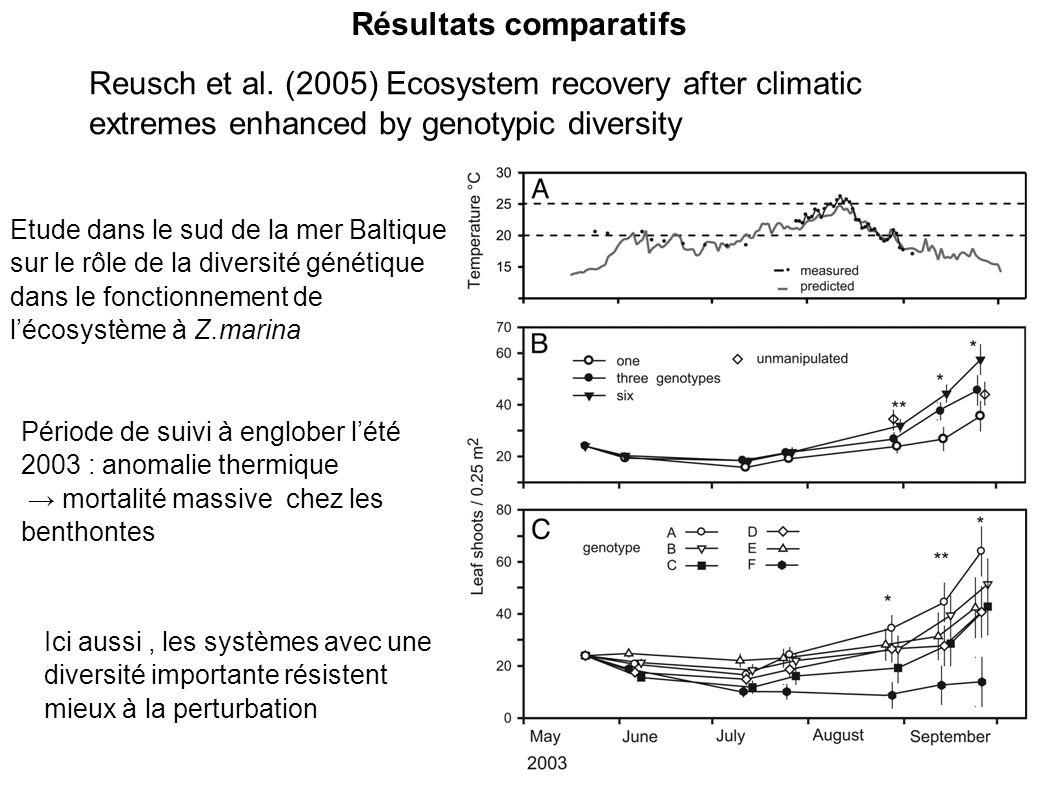 Résultats comparatifs Reusch et al.