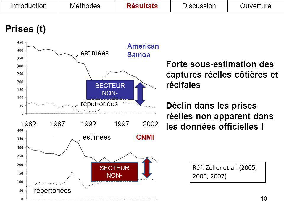 10 Prises (t) American Samoa 19921982198720021997 CNMI estimées répertoriées estimées Forte sous-estimation des captures réelles côtières et récifales