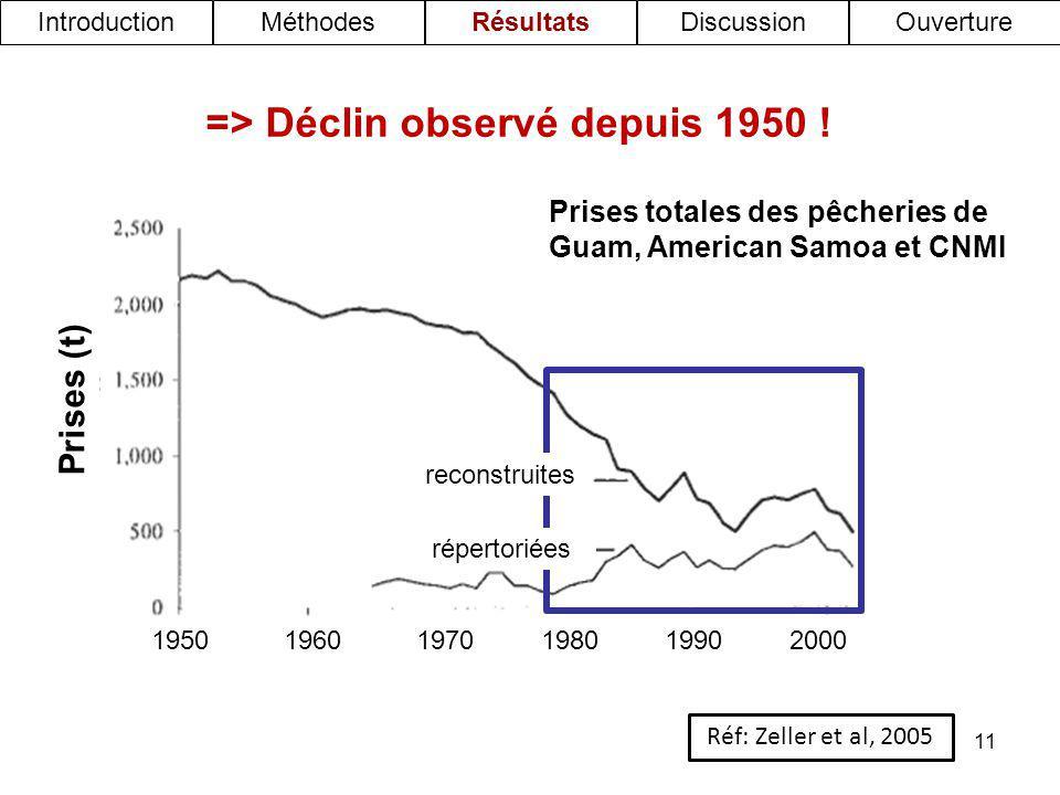 11 => Déclin observé depuis 1950 ! Prises totales des pêcheries de Guam, American Samoa et CNMI Prises (t) 195019601970198019902000 reconstruites répe
