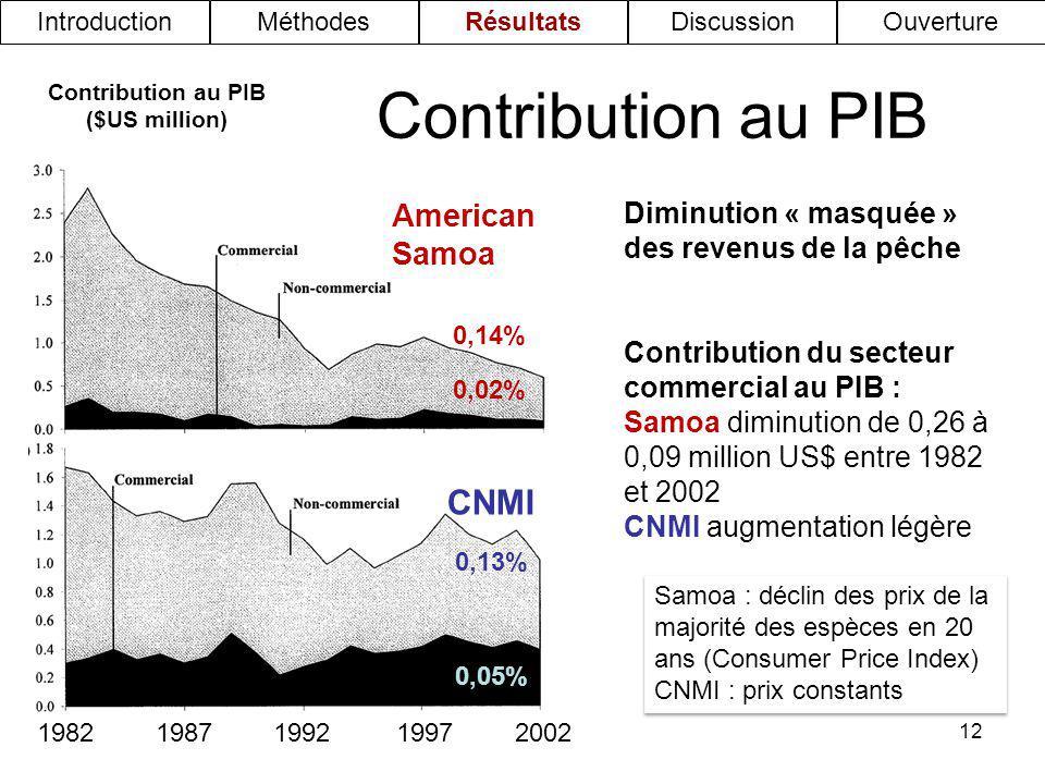 12 Contribution au PIB Contribution au PIB ($US million) American Samoa CNMI Diminution « masquée » des revenus de la pêche Contribution du secteur co