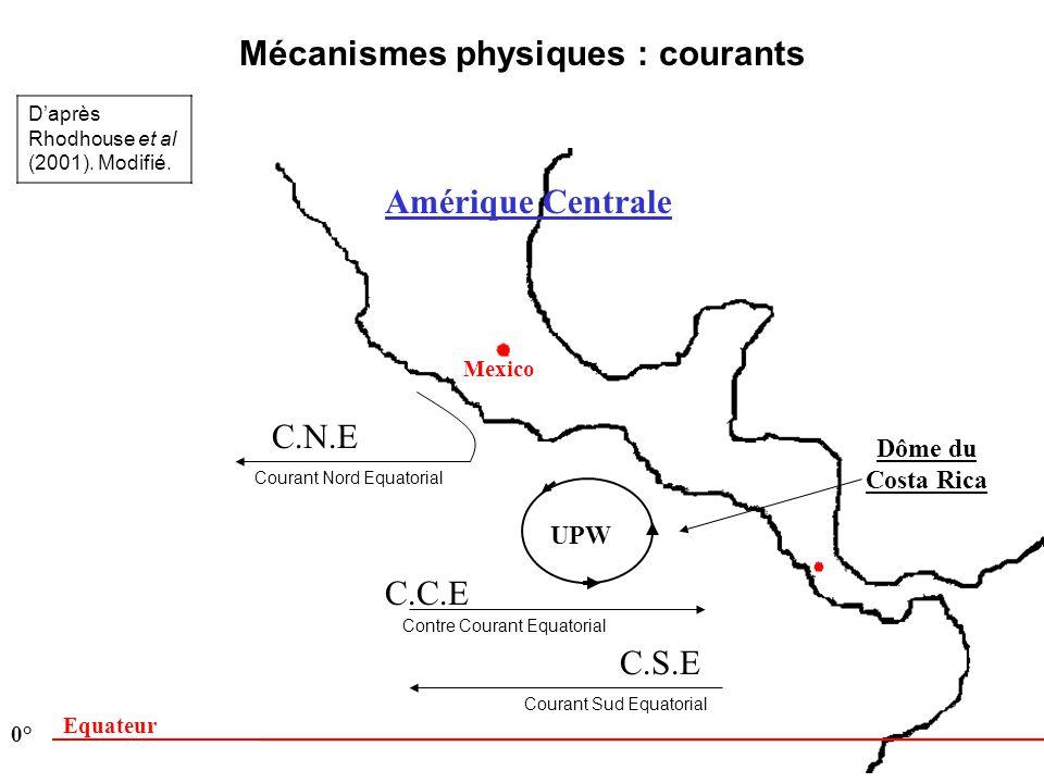 Amérique Centrale Mexico C.N.E C.C.E C.S.E UPW Mécanismes physiques : courants Equateur 0° Daprès Rhodhouse et al (2001). Modifié. Dôme du Costa Rica