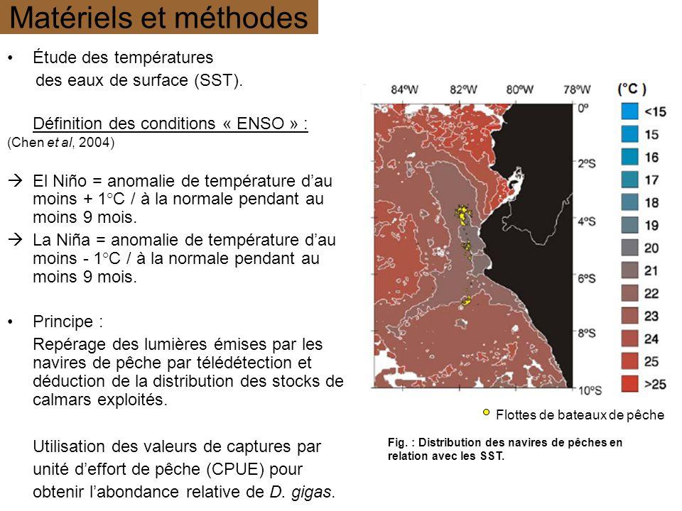 Matériels et méthodes Étude des températures des eaux de surface (SST). Définition des conditions « ENSO » : (Chen et al, 2004) El Niño = anomalie de