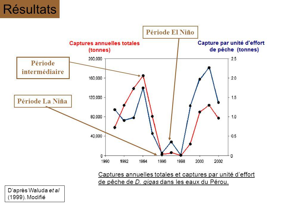 Période La NiñaPériode El Niño Daprès Waluda et al (1999). Modifié Captures annuelles totales et captures par unité deffort de pêche de D. gigas dans