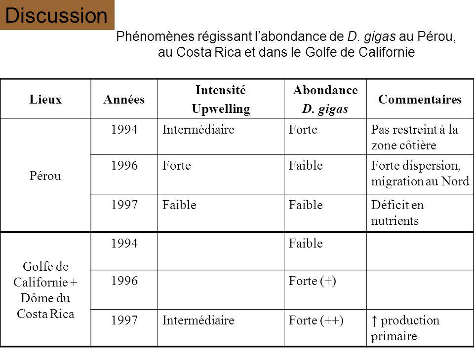 LieuxAnnées Intensité Upwelling Abondance D. gigas Commentaires Pérou 1994IntermédiaireFortePas restreint à la zone côtière 1996ForteFaibleForte dispe