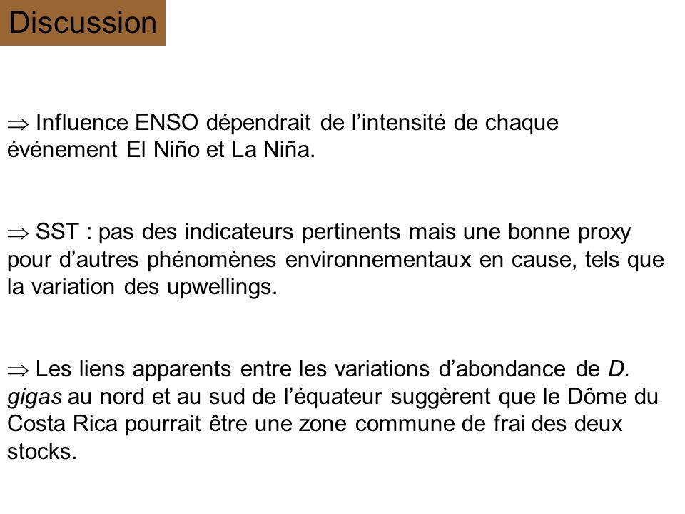 Discussion Influence ENSO dépendrait de lintensité de chaque événement El Niño et La Niña. SST : pas des indicateurs pertinents mais une bonne proxy p