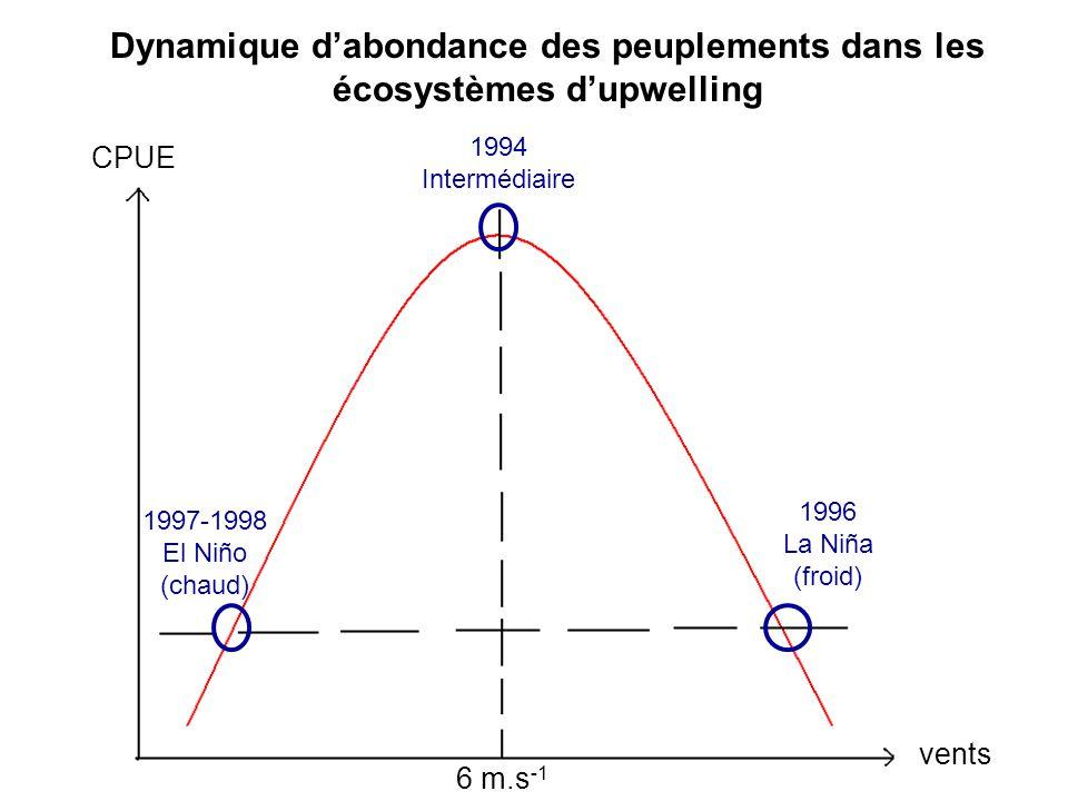 CPUE vents 6 m.s -1 1997-1998 El Niño (chaud) 1994 Intermédiaire 1996 La Niña (froid) Dynamique dabondance des peuplements dans les écosystèmes dupwel
