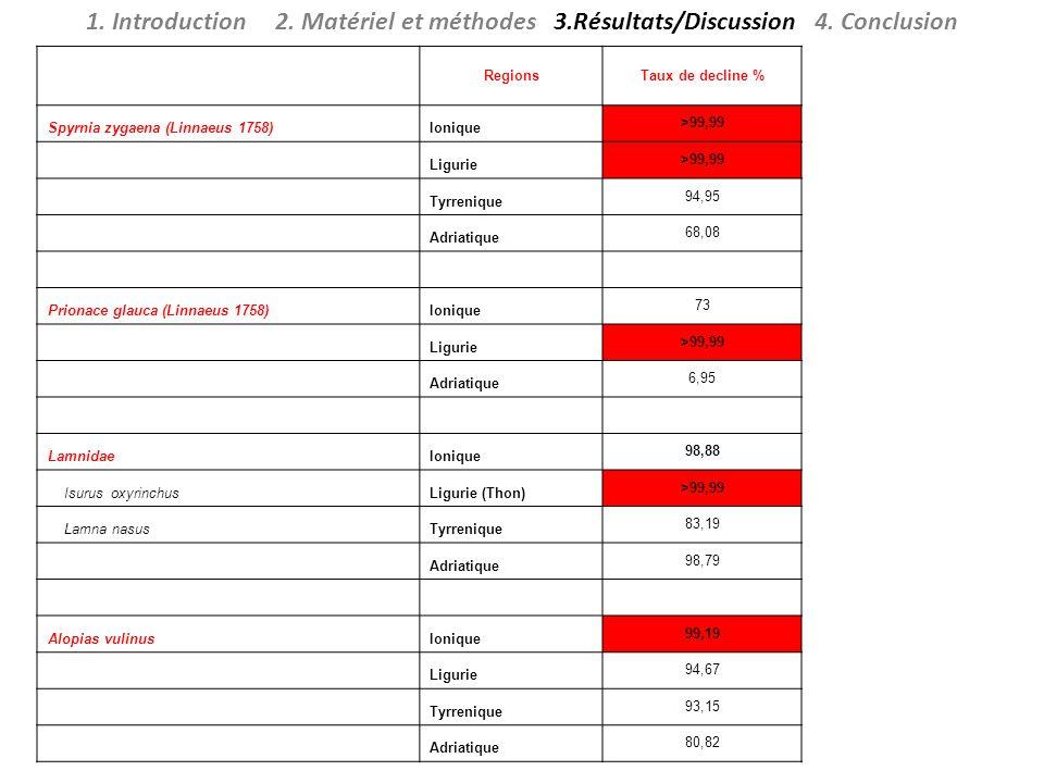1.Introduction 2. Matériel et méthodes 3.Résultats/Discussion 4.
