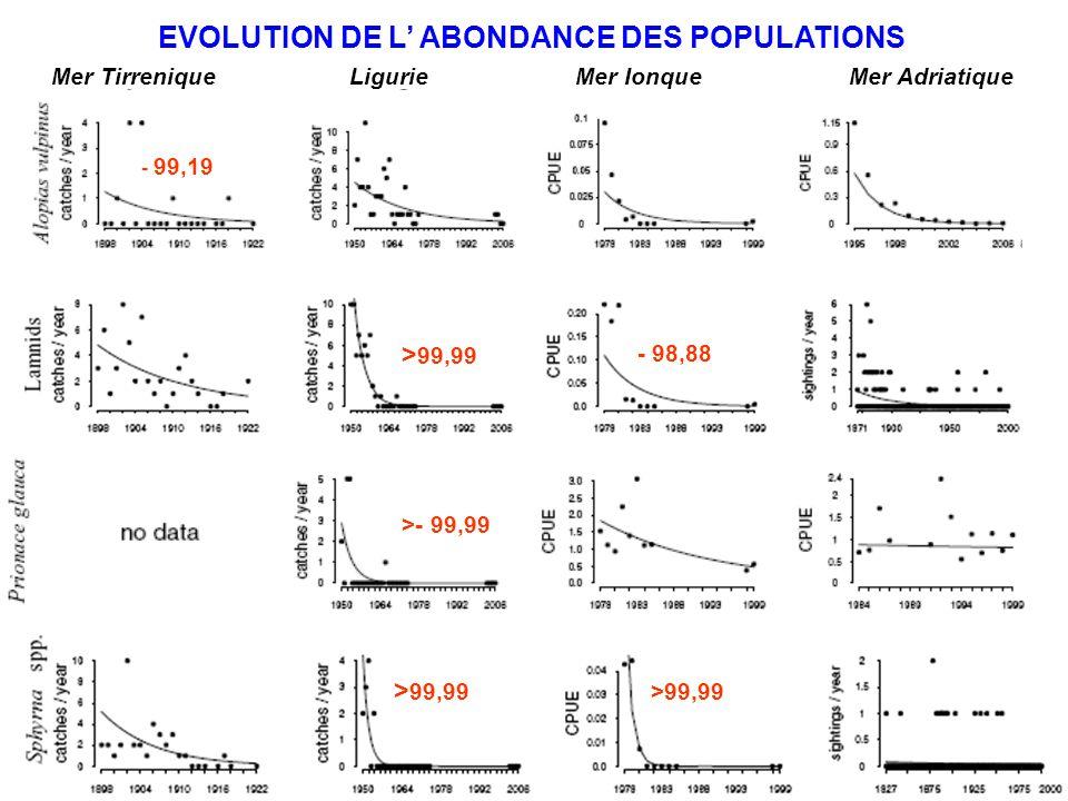 EVOLUTION DE L ABONDANCE DES POPULATIONS Mer Tirrenique Ligurie Mer Ionque Mer Adriatique - 99,19 > 99,99 - 98,88 >- 99,99 > 99,99