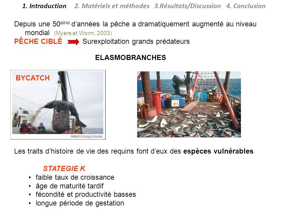 Depuis une 50 aine dannées la pêche a dramatiquement augmenté au niveau mondial (Myers et Worm, 2003) PÊCHE CIBLÉ Surexploitation grands prédateurs 1.