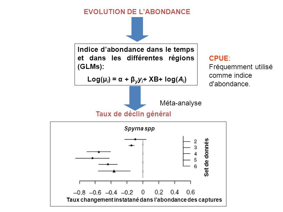 Indice dabondance dans le temps et dans les différentes régions (GLMs): Log(µ i ) = α + β y y i + XB+ log(A i ) Méta-analyse EVOLUTION DE LABONDANCE CPUE: Fréquemment utilisé comme indice d abondance.