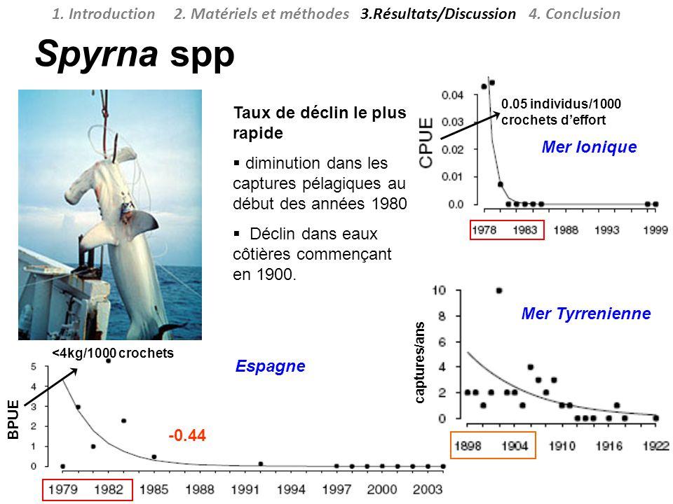 Spyrna spp Taux de déclin le plus rapide diminution dans les captures pélagiques au début des années 1980 Déclin dans eaux côtières commençant en 1900.