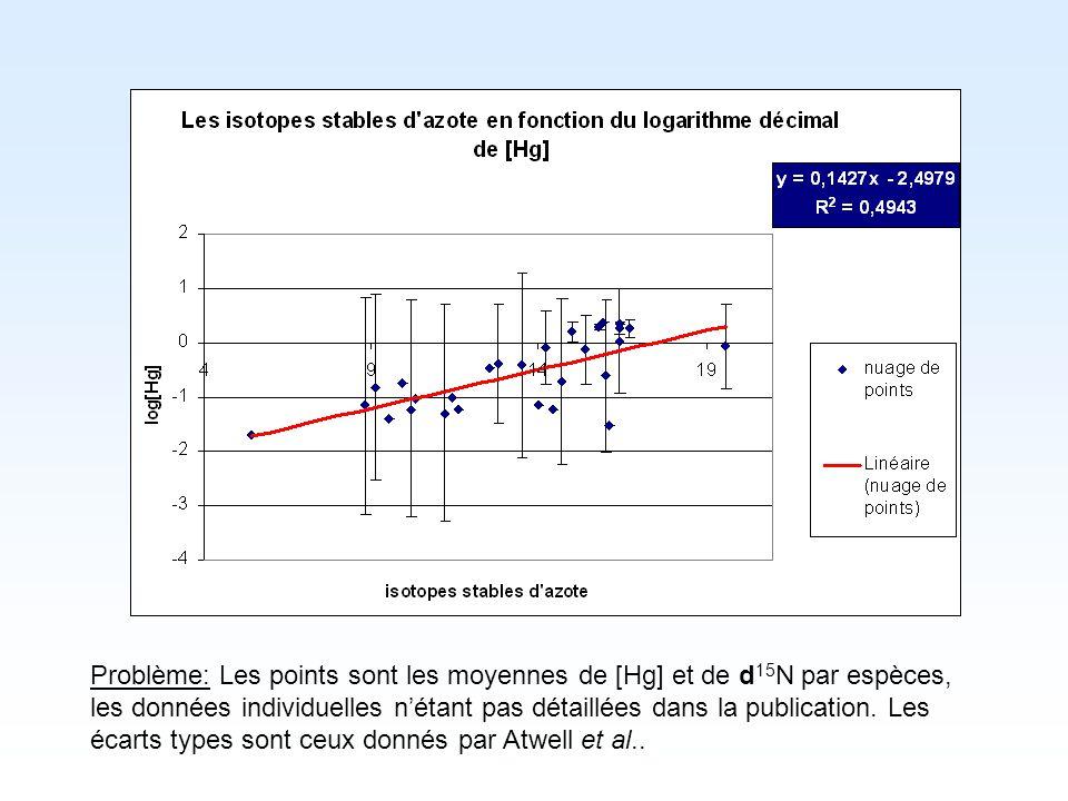 Problème: Les points sont les moyennes de [Hg] et de d 15 N par espèces, les données individuelles nétant pas détaillées dans la publication. Les écar