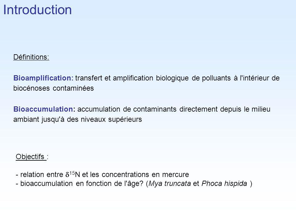 Définitions: Bioamplification: transfert et amplification biologique de polluants à l'intérieur de biocénoses contaminées Bioaccumulation: accumulatio