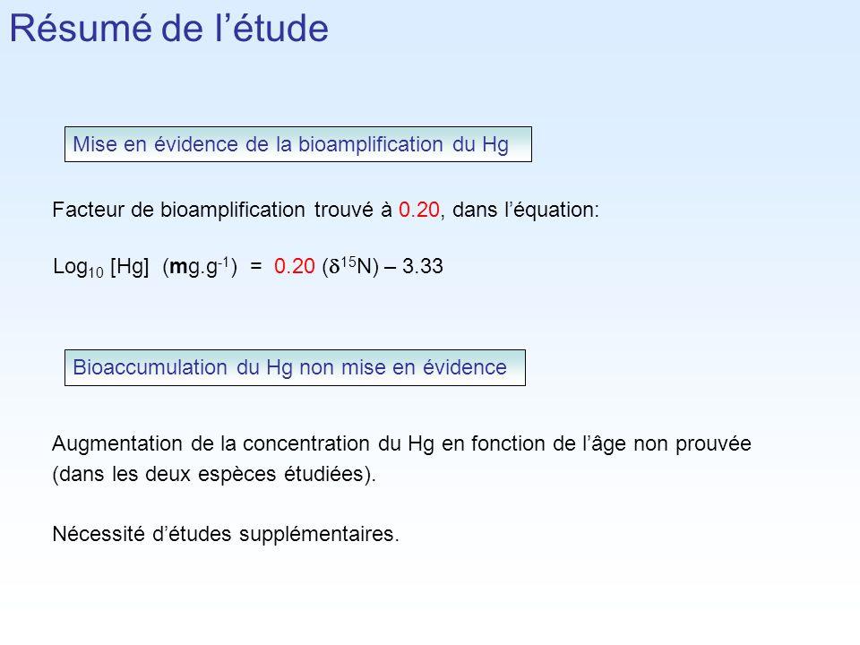 Facteur de bioamplification trouvé à 0.20, dans léquation: Augmentation de la concentration du Hg en fonction de lâge non prouvée (dans les deux espèces étudiées).
