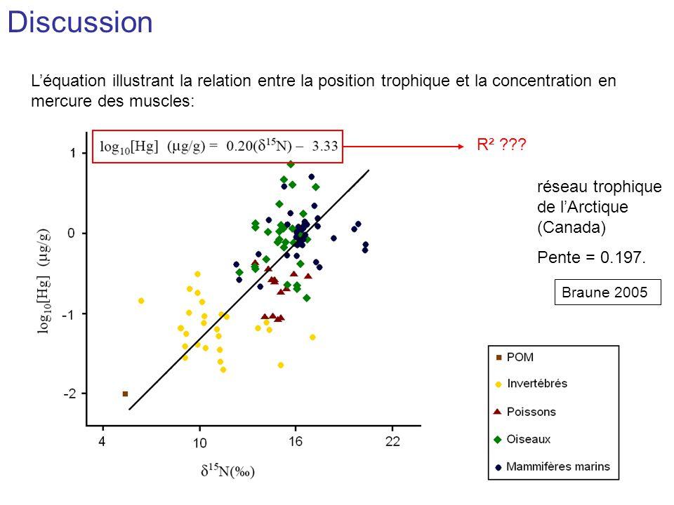 Les invertébrés : Log 10 [Hg] invertébrés = - 0.04 ( 15 N) - 0.73 Différence mise en évidence dans dautres écosystèmes (cheminée hydrothermale par exemple).