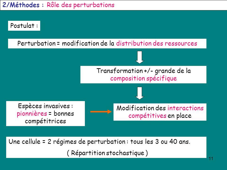 11 2/Méthodes : Rôle des perturbations Postulat : Perturbation = modification de la distribution des ressources Transformation +/- grande de la compos