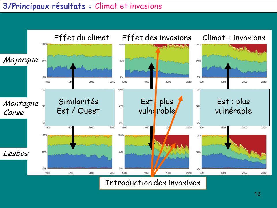 13 3/Principaux résultats : Climat et invasions Effet du climatClimat + invasionsEffet des invasions Majorque Montagne Corse Lesbos Similarités Est /