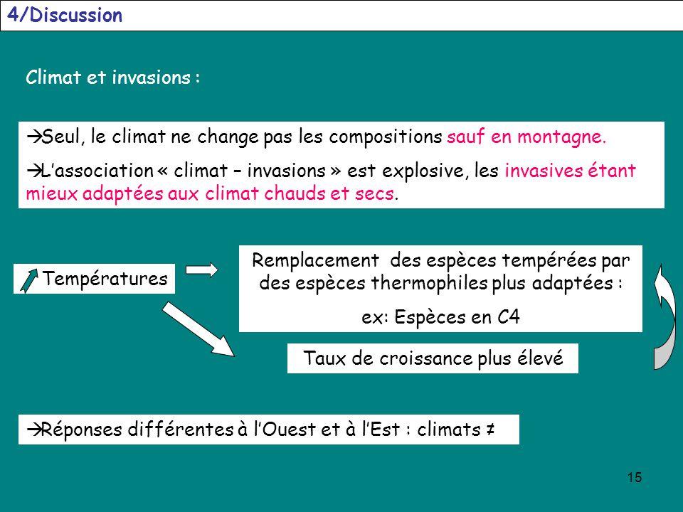 15 4/Discussion Climat et invasions : Seul, le climat ne change pas les compositions sauf en montagne. Lassociation « climat – invasions » est explosi