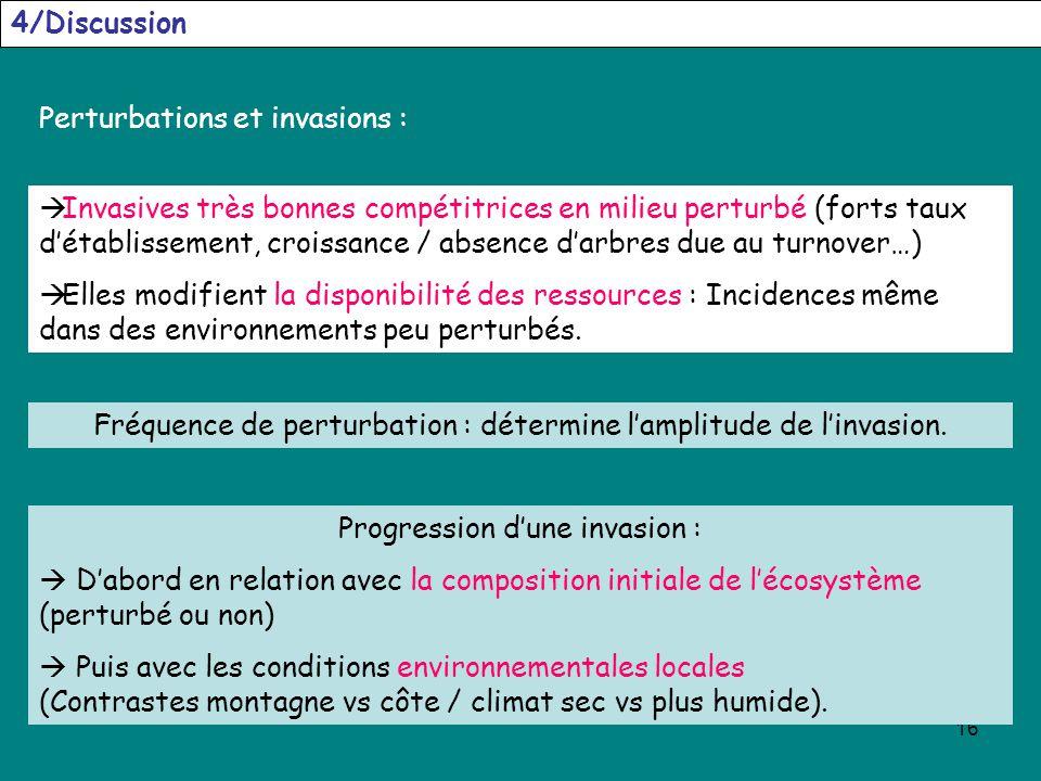 16 4/Discussion Perturbations et invasions : Invasives très bonnes compétitrices en milieu perturbé (forts taux détablissement, croissance / absence d