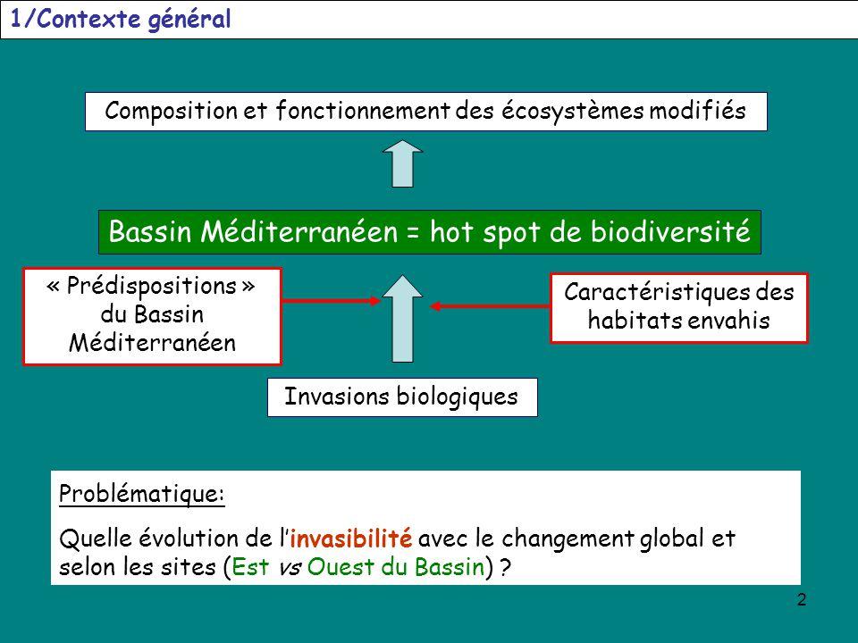 2 Problématique: Quelle évolution de linvasibilité avec le changement global et selon les sites (Est vs Ouest du Bassin) ? Bassin Méditerranéen = hot