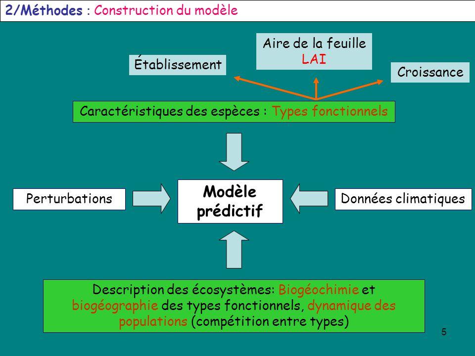 5 Modèle prédictif 2/Méthodes : Construction du modèle Description des écosystèmes: Biogéochimie et biogéographie des types fonctionnels, dynamique de